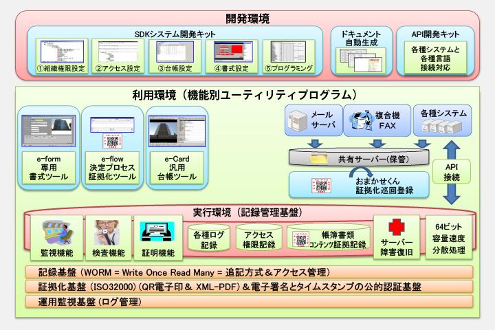 セキュリティDB運用管理サービス - 日工テクニカルサービス株式会社 ...